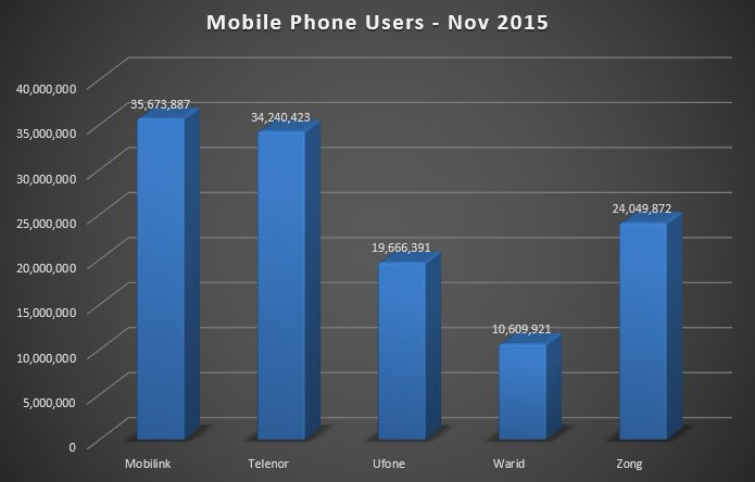 Mobile users in Pakistan