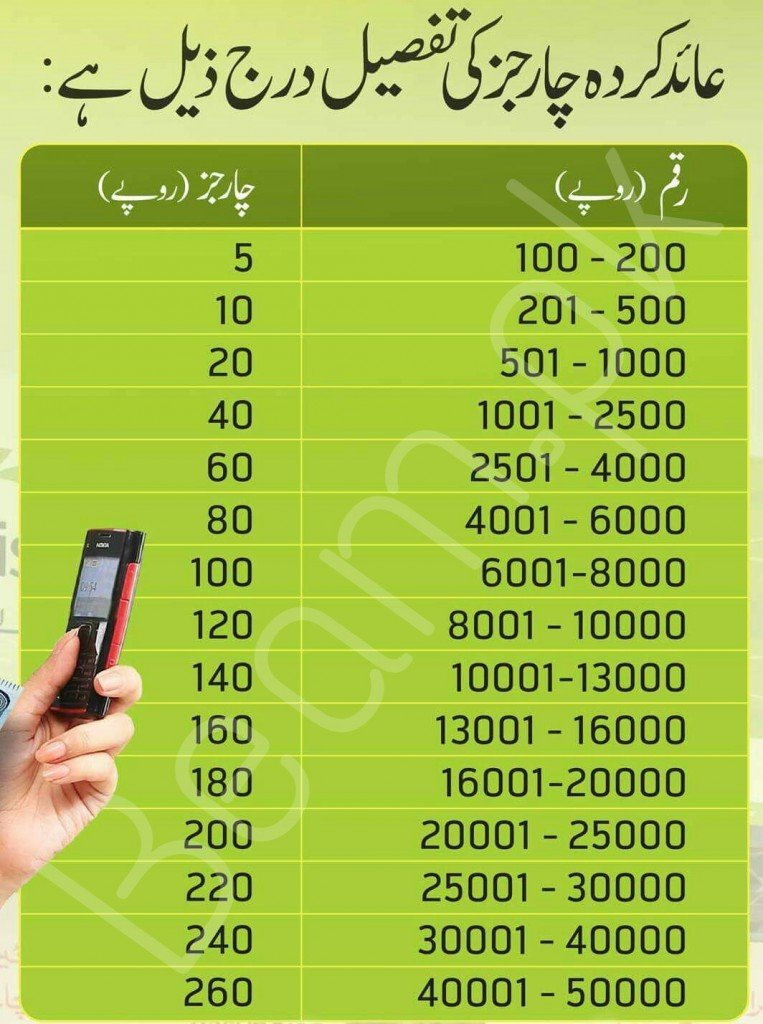 Easypaisa cash withdrawal charges