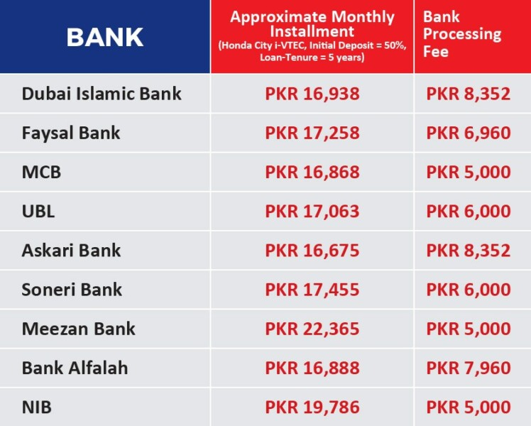 Dubai islamic bank car financing calculator in pakistan 12