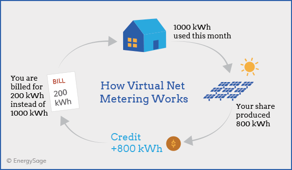 Net Metering, Pakistanis Can Now Sell Electricity to the Government through Net Metering