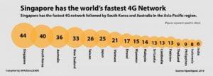Asian 4G Ranking